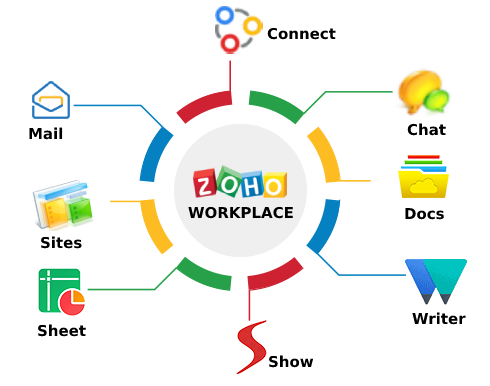 Zoho Workplace:Teamwork and Collaboration